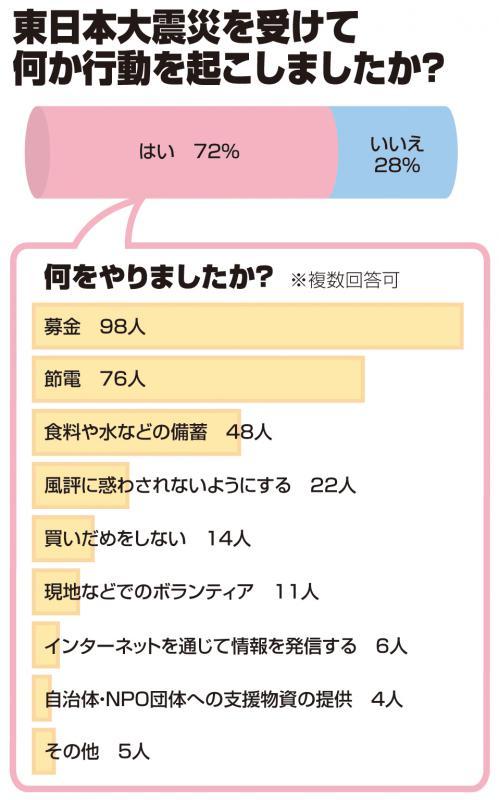 大震災 募金 東日本 クリック ピープルズ・ホープ・ジャパン »